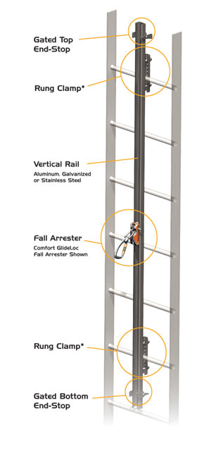 Ladder Climbing Safety Device